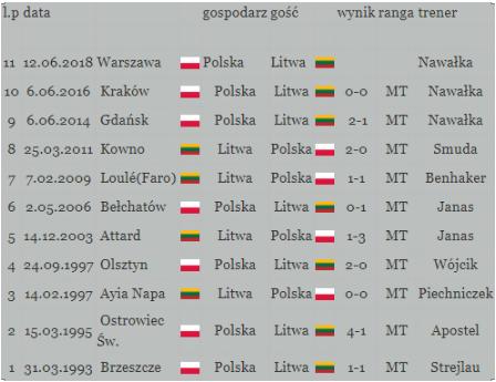 polska litwa 2018