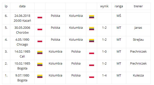 polska kolumbia 2018 mundial