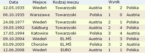 polska austria mecze historia bilans