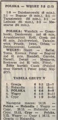 Polska - Węgry 23 września 1987